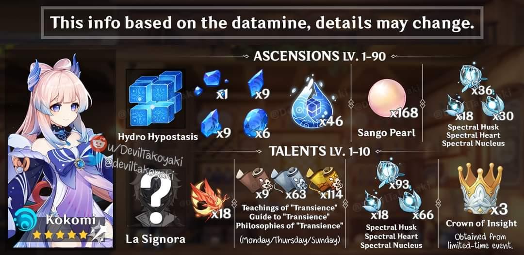 materiales de ascension kokomi